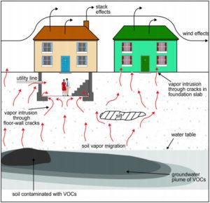 Vapor Intrusion from EPA website.