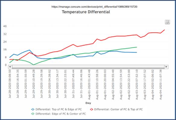 Thermal Control Monitoring Chart, Concrete Temperature Control